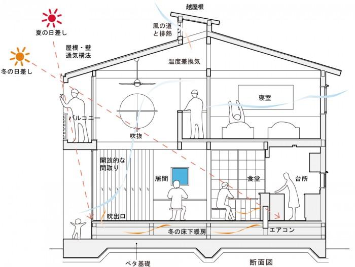「き」組のパッシブハウスの図
